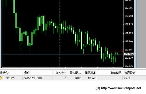 ドル円チャートにアラーム設定が出現