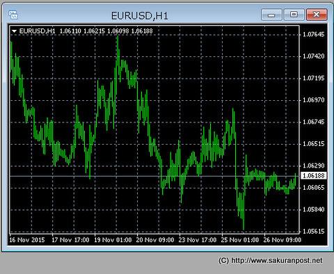 EURUSDチャート