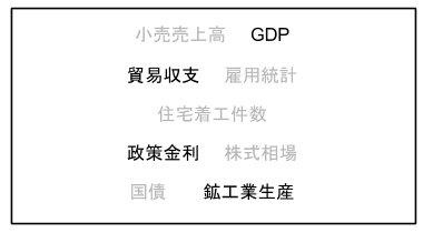 FXの重要な経済指標