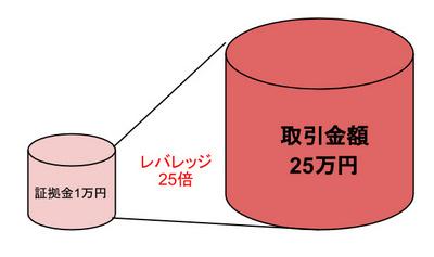 FX-leverage