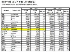 国別外国人観光客数