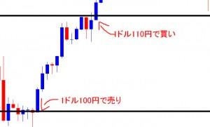 FX取引。ドル売り負けパターン
