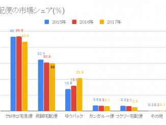 宅配便の市場シェア(%)