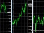 ドル円、ユーロドル、ユーロ円チャート